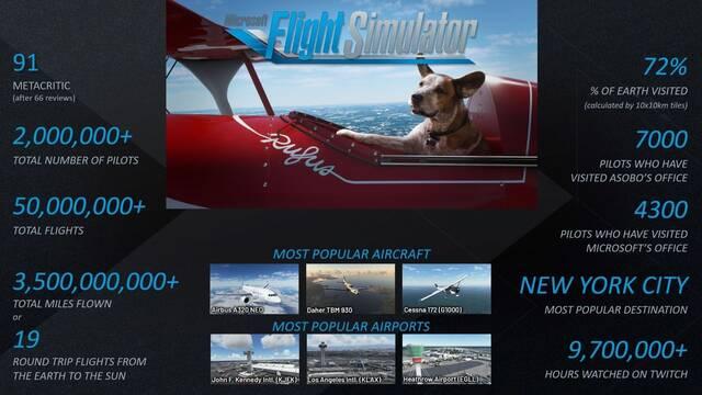 Microsoft Flight Simulator celebra sus buenas cifras y promete contenido adicional.