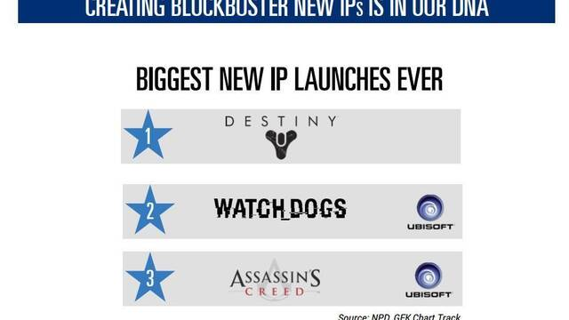 Ubisoft equipara el lanzamiento de The Division con el de Destiny