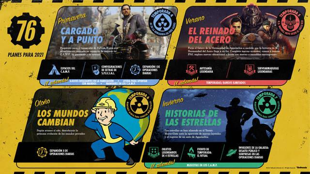 Contenidos de Fallout 76 en 2021