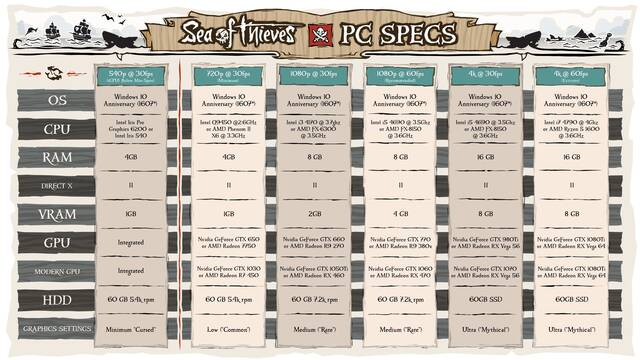 Rare detalla los requisitos de Sea of Thieves en su versión para PC