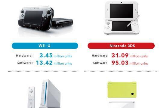 Nintendo dejaría de fabricar Nintendo DS