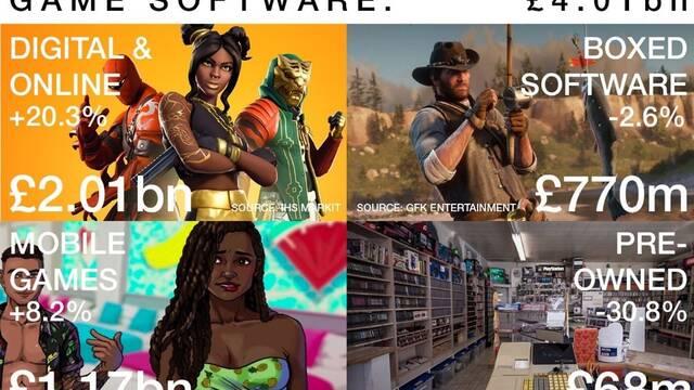 El mercado digital supone el 50% de los ingresos de juegos en Reino Unido