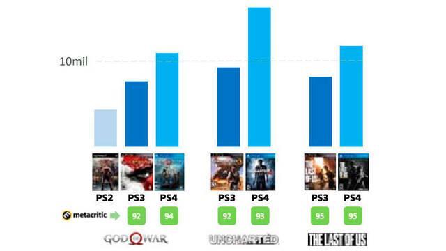 Sony destaca el crecimiento de sus juegos en la actual generación