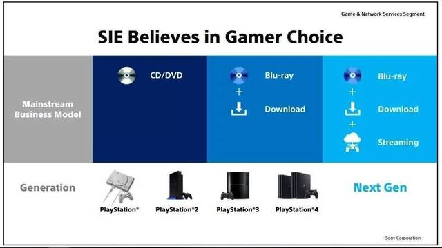 PS5 apostará por los discos, las descargas y el streaming