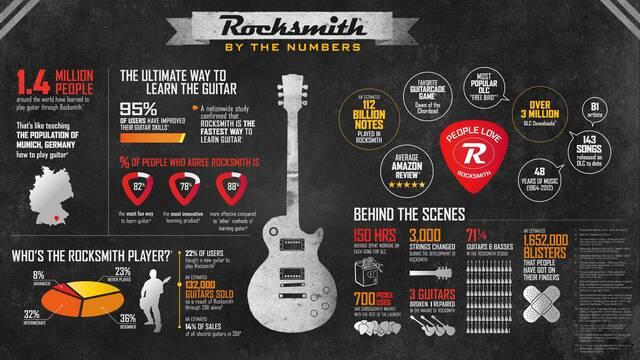 Rocksmith ha vendido 1,4 millones de copias