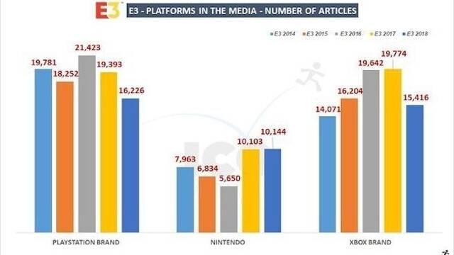 PS4, Fortnite y EA recibieron la mayor cobertura mediática en el E3