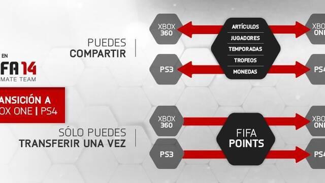 FIFA 14 nos permitirá pasar nuestro Ultimate Team de PS3 a PS4, y de Xbox 360 a One