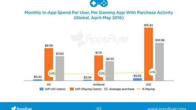 Sólo un 3.5% de los jugadores realiza microtransacciones en los juegos móviles