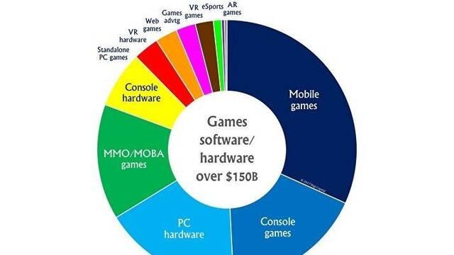 El mercado de los videojuegos valdrá 200.000 millones de dólares en 2021