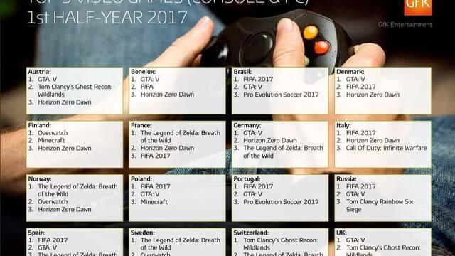 Estos son los juegos más vendidos por países en el primer semestre