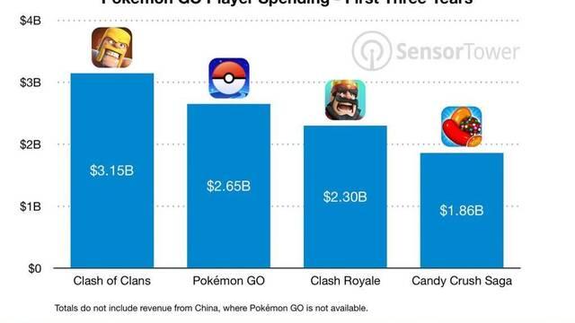 Pokémon GO ingresa 2650 millones de dólares en 3 años