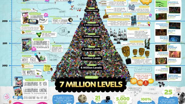 Ya se han creado más de siete millones de niveles para LittleBigPlanet