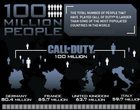 Activision desvela los datos registrados por la saga Call of Duty