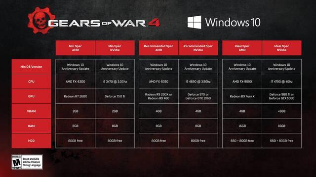 Gears of War 4 detalla sus requisitos para PC