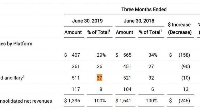 Los juegos para móviles han sido un 37% del total de ingresos de Activision Blizzard