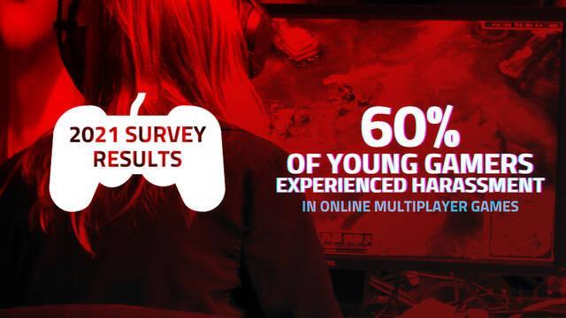 Crece el acoso en los juegos online, según este estudio.