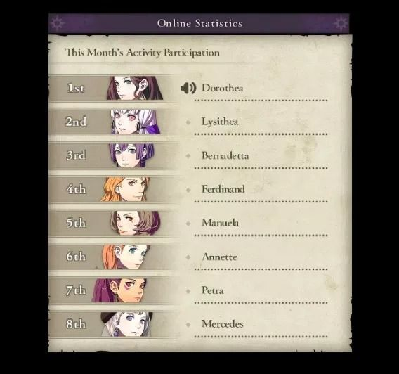 Dorothea is the most popular character of Fire Emblem: Three Houses