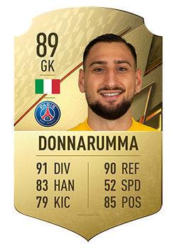 FIFA 22: Giocatori dal grande potenziale Gianluigi Donnarumma