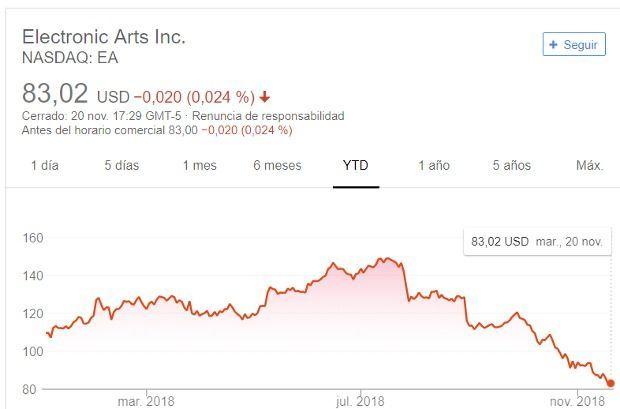 EA en el último año