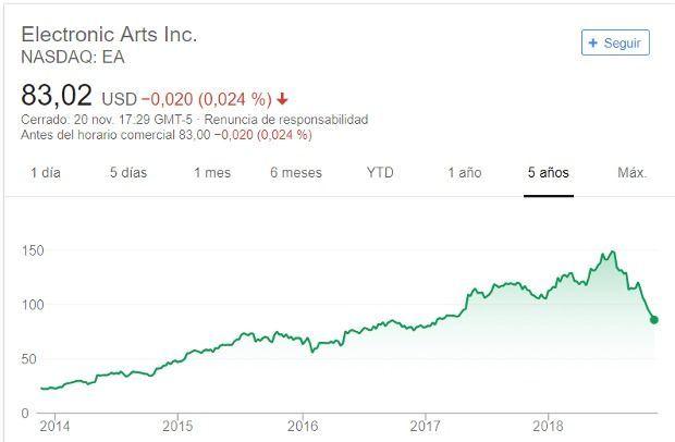 EA en los últimos cinco años