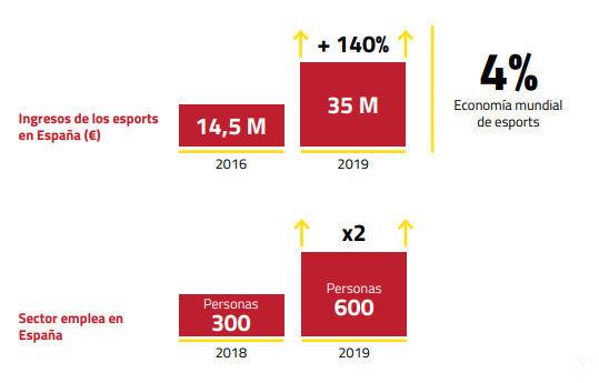 Datos de esports de AEVI