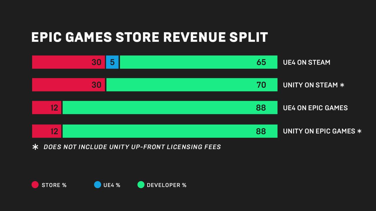 Reparto de dinero Epic Games Store