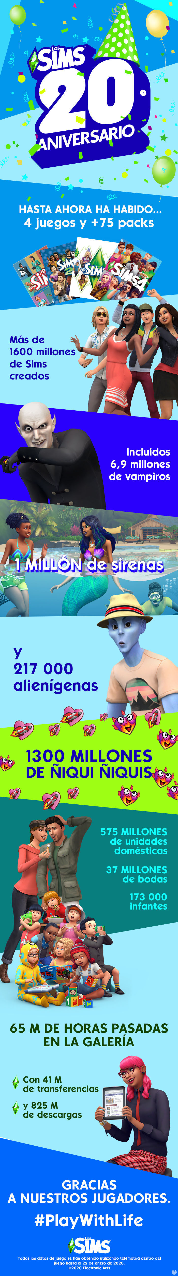 "players of The Sims have made ""1300 million ñiqui ñiquis"""