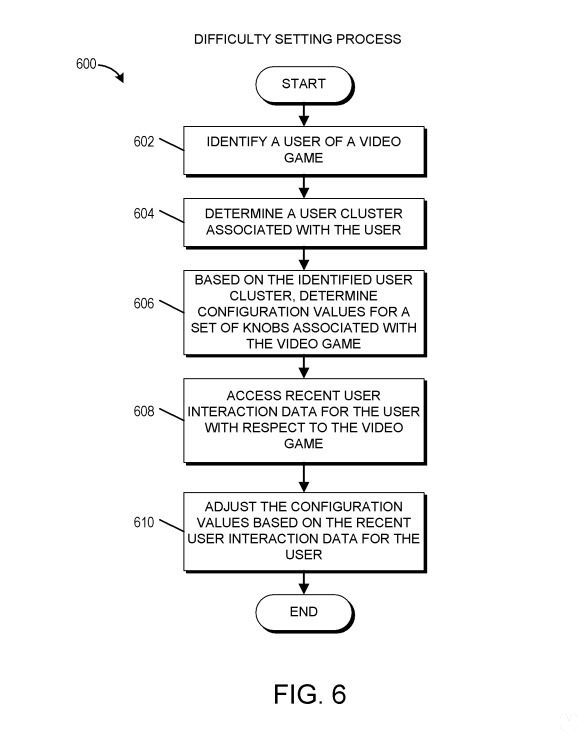 patent ea difficulty