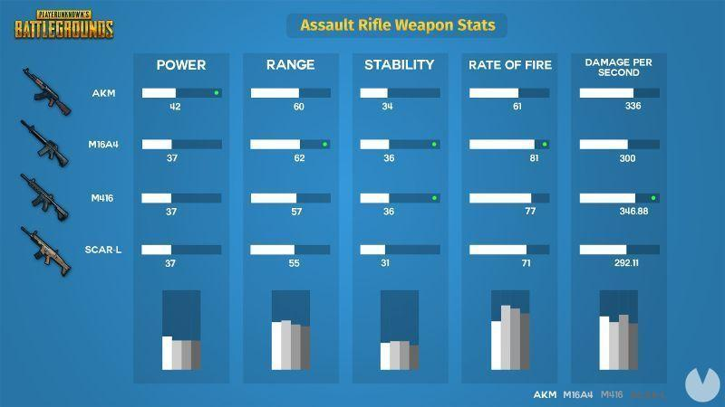 Comparativa rifles de asaltos PUBG