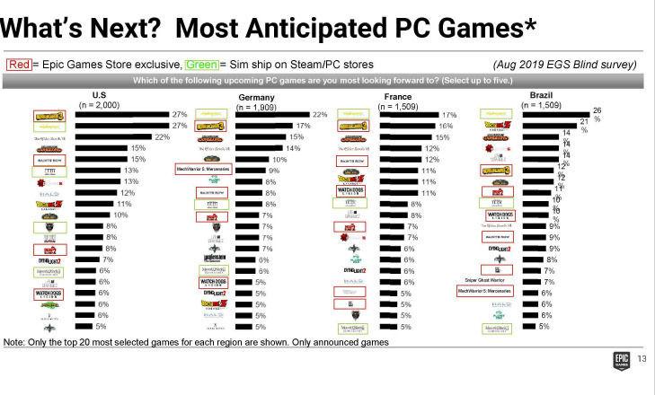 Saints Row 5 y Dead Island 2 para PC debutarían en exclusiva en Epic Games Store