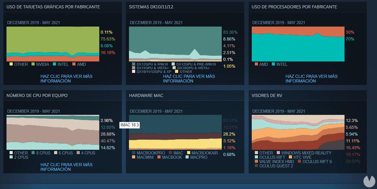 Datos Steam mayo