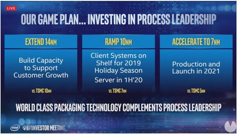 Intel promises that your CPU will reach the 7nm in 2021