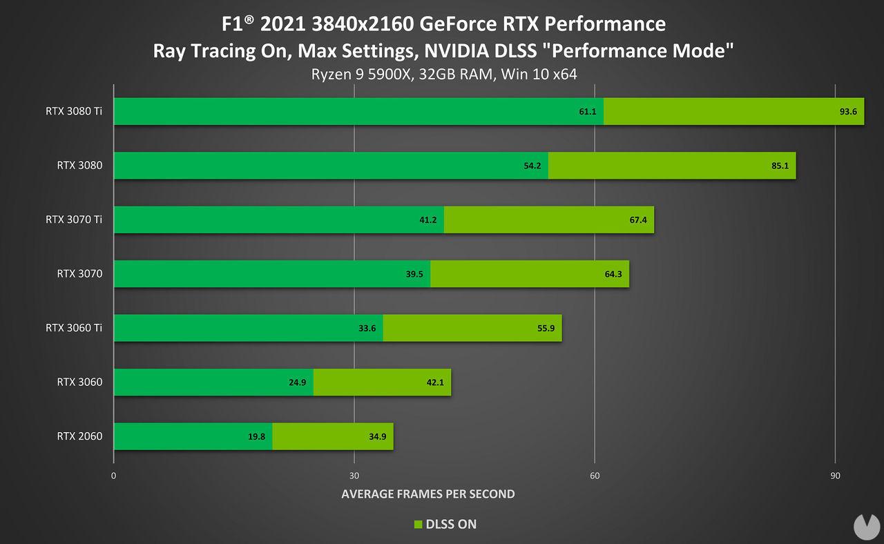 F1 2021 rendimiento PC 4K