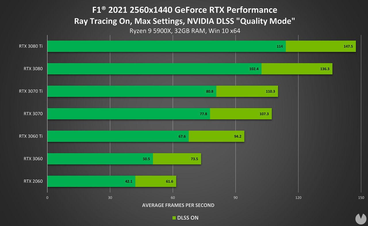 F1 2021 rendimiento PC 2K