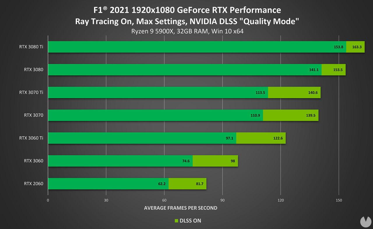 F1 2021 rendimiento PC 1080p