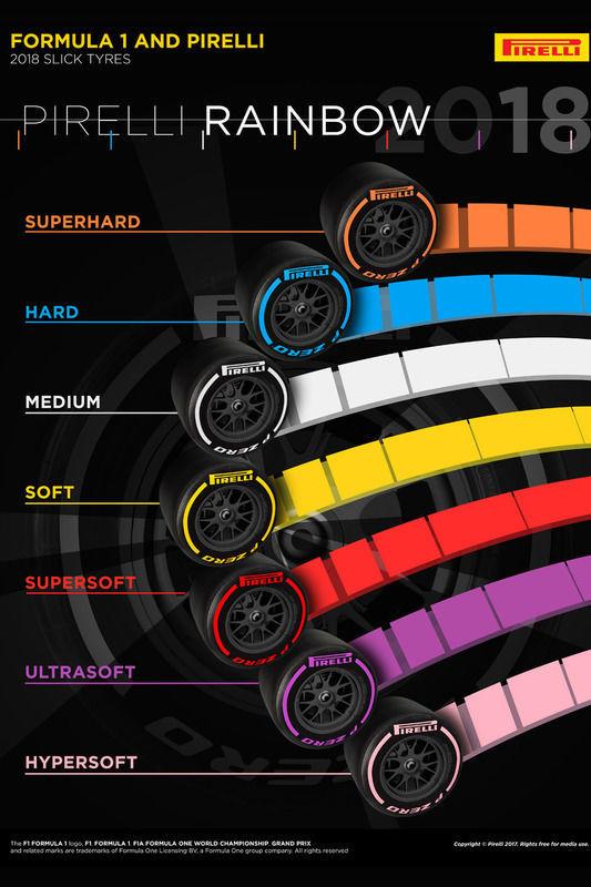 Tipos de neumáticos F1 2018