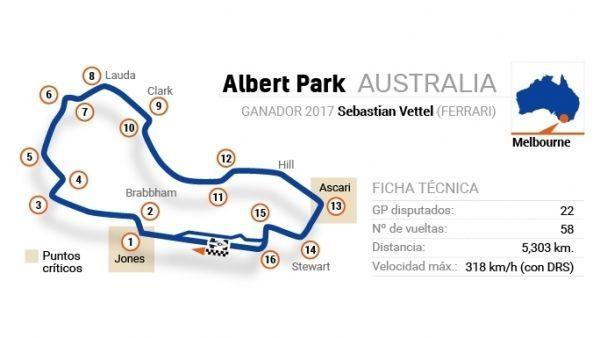 F1 2018 - Circuito de Melbourne (GP Australia)
