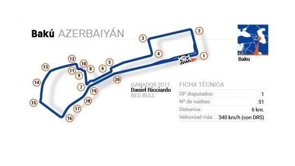 F1 2018 - Circuito de Baku (GP AZERBAIYÁN)