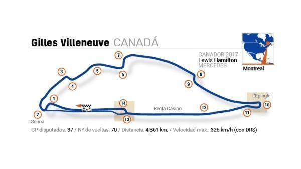 F1 2018 - Circuito de Montreal (GP CANADÁ)