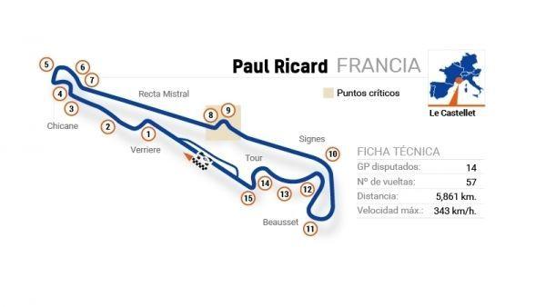 F1 2018 - Circuito de Le Castellet (GP FRANCIA)