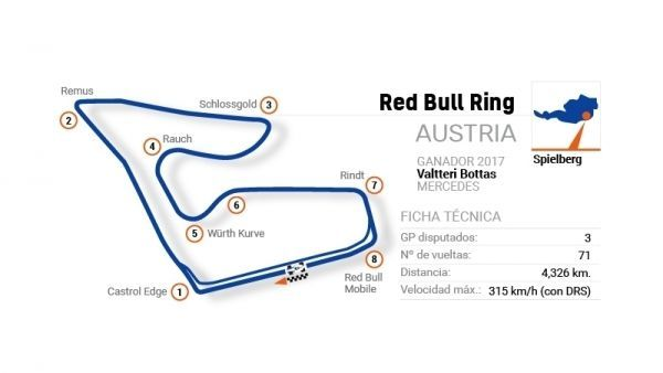 F1 2018 - Circuito de Spielberg (GP AUSTRIA)