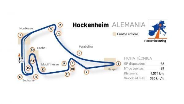 F1 2018 - Circuito de Hockenheim (GP ALEMANIA)