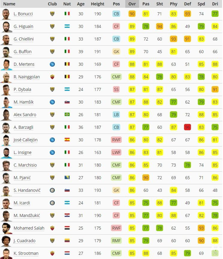 mejores jugadores liga italiana PES 2018