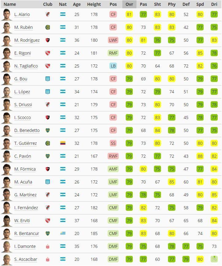 mejores jugadores liga argentina PES 2018