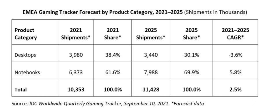 previsión mercado pc gamer