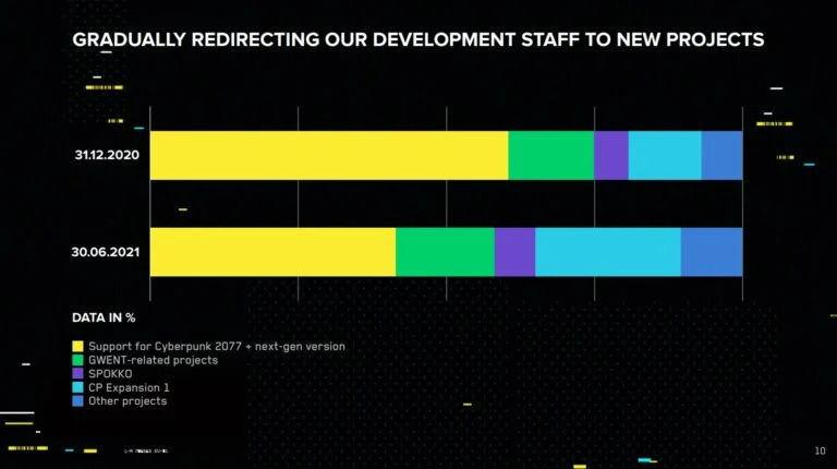 División del personal de CD Projekt RED