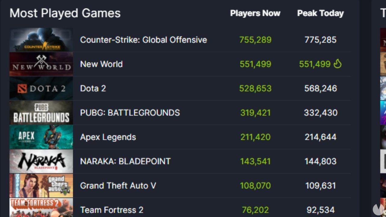 New World pico de jugadores